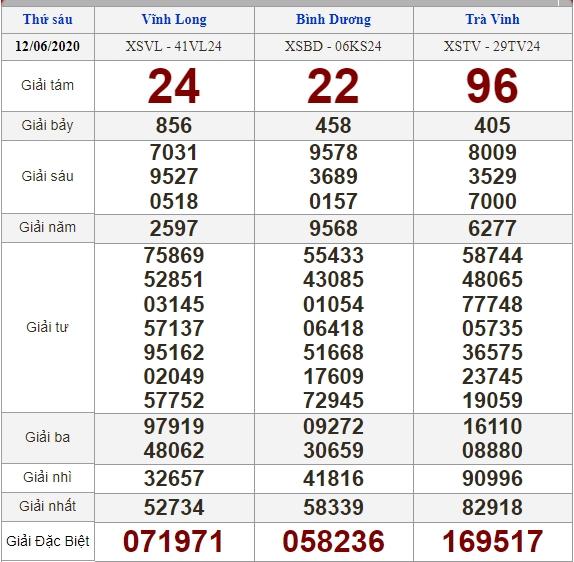 Soi cầu 19/6/2020, dự đoán kết quả xổ số 19-06-2020, soi cầu 3 miền, dự đoán kết quả xổ số, dự đoán kqxs, soi cầu lô đề, soi cầu hôm nay, soi cầu bạch thủ, soi cầu ngày mai, dự đoán 3 miền