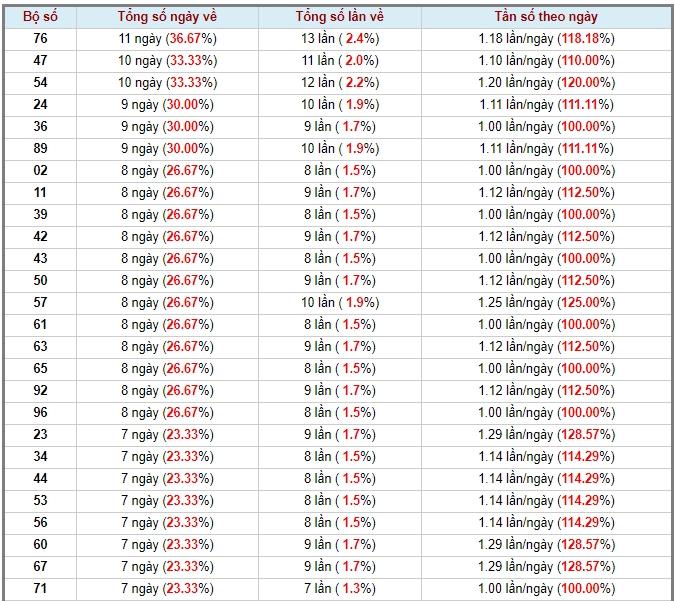 soi cầu XSMN 2-6-2020, dự đoán XSMN 02-06-2020, dự đoán kết quả xổ số miền Nam 2/6/2020, soi cầu miền Nam, soi cầu XSMN, dự đoán XSMN, dự đoán xổ số miền Nam soi cầu mb, soi cầu bạch thủ miền bắc, dự đoán kết quả xổ số miền bắc