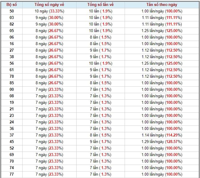 soi cầu XSMN 21-6-2020, dự đoán XSMN 21-06-2020, dự đoán kết quả xổ số miền Nam 21/6/2020, soi cầu miền Nam, soi cầu XSMN, dự đoán XSMN, dự đoán xổ số miền Nam soi cầu mb, soi cầu bạch thủ miền bắc, dự đoán kết quả xổ số miền bắc