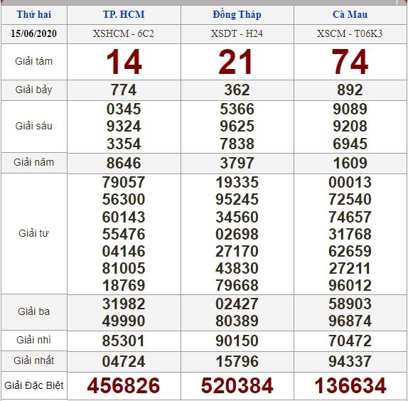 Soi cầu 22/6/2020, dự đoán kết quả xổ số 22-06-2020, soi cầu 3 miền, dự đoán kết quả xổ số, dự đoán kqxs, soi cầu lô đề, soi cầu hôm nay, soi cầu bạch thủ, soi cầu ngày mai, dự đoán 3 miền