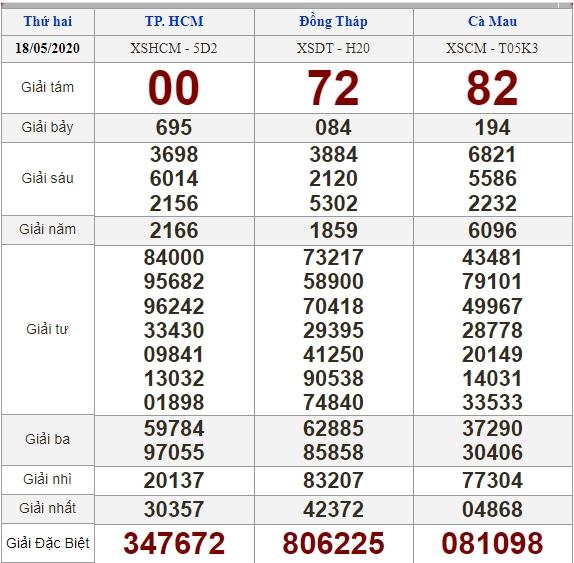 Soi cầu 25/5/2020, dự đoán kết quả xổ số 25-05-2020, soi cầu 3 miền, dự đoán kết quả xổ số, dự đoán kqxs, soi cầu lô đề, soi cầu hôm nay, soi cầu bạch thủ, soi cầu ngày mai, dự đoán 3 miền