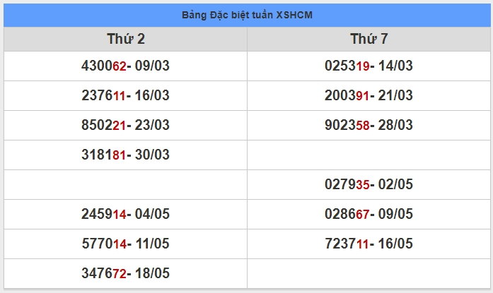 soi cầu XSMN 25-5-2020, dự đoán XSMN 25-05-2020, dự đoán kết quả xổ số miền Nam 25/5/2020, soi cầu miền Nam, soi cầu XSMN, dự đoán XSMN, dự đoán xổ số miền Nam soi cầu mb, soi cầu bạch thủ miền bắc, dự đoán kết quả xổ số miền bắc