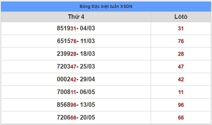 soi cầu XSMN 27-5-2020, dự đoán XSMN 27-05-2020, dự đoán kết quả xổ số miền Nam 27/5/2020, soi cầu miền Nam, soi cầu XSMN, dự đoán XSMN, dự đoán xổ số miền Nam soi cầu mb, soi cầu bạch thủ miền bắc, dự đoán kết quả xổ số miền bắc