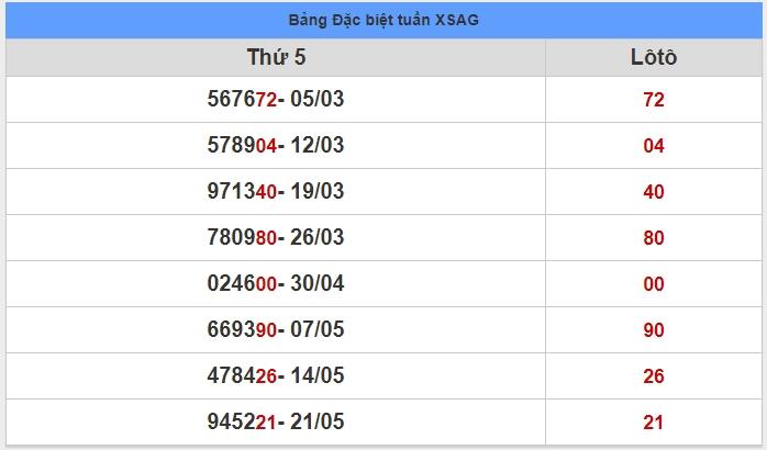 soi cầu XSMN 28-5-2020, dự đoán XSMN 28-05-2020, dự đoán kết quả xổ số miền Nam 28/5/2020, soi cầu miền Nam, soi cầu XSMN, dự đoán XSMN, dự đoán xổ số miền Nam