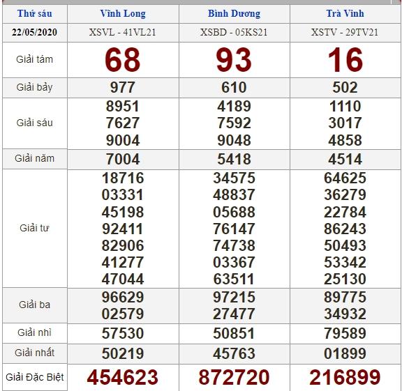 Soi cầu 29/5/2020, dự đoán kết quả xổ số 29-05-2020, soi cầu 3 miền, dự đoán kết quả xổ số, dự đoán kqxs, soi cầu lô đề, soi cầu hôm nay, soi cầu bạch thủ, soi cầu ngày mai, dự đoán 3 miền