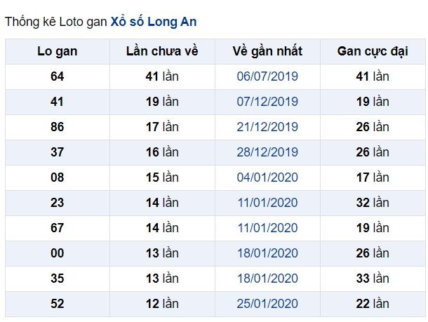 soi cầu XSMN 30-5-2020, dự đoán XSMN 30-05-2020, dự đoán kết quả xổ số miền Nam 30/5/2020, soi cầu miền Nam, soi cầu XSMN, dự đoán XSMN, dự đoán xổ số miền Nam soi cầu mb, soi cầu bạch thủ miền bắc, dự đoán kết quả xổ số miền bắc