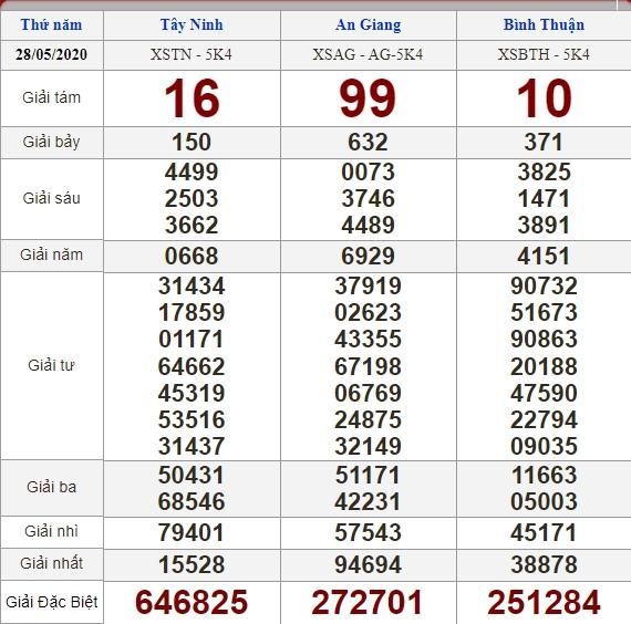 Soi cầu 4/6/2020, dự đoán kết quả xổ số 04-06-2020, soi cầu 3 miền, dự đoán kết quả xổ số, dự đoán kqxs, soi cầu lô đề, soi cầu hôm nay, soi cầu bạch thủ, soi cầu ngày mai, dự đoán 3 miền