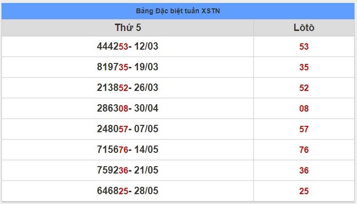 soi cầu XSMN 4-6-2020, dự đoán XSMN 04-06-2020, dự đoán kết quả xổ số miền Nam 4/6/2020, soi cầu miền Nam, soi cầu XSMN, dự đoán XSMN, dự đoán xổ số miền Nam