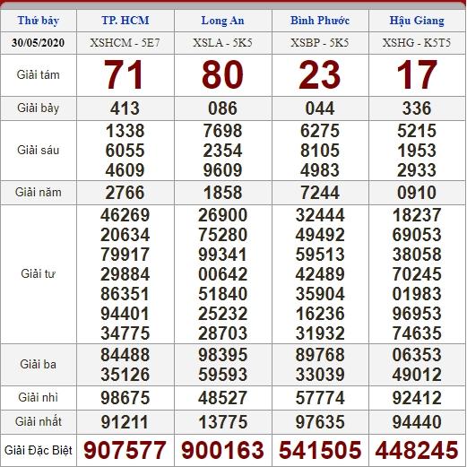 Soi cầu 6/6/2020, dự đoán kết quả xổ số 06-06-2020, soi cầu 3 miền, dự đoán kết quả xổ số, dự đoán kqxs, soi cầu lô đề, soi cầu hôm nay, soi cầu bạch thủ, soi cầu ngày mai, dự đoán 3 miền
