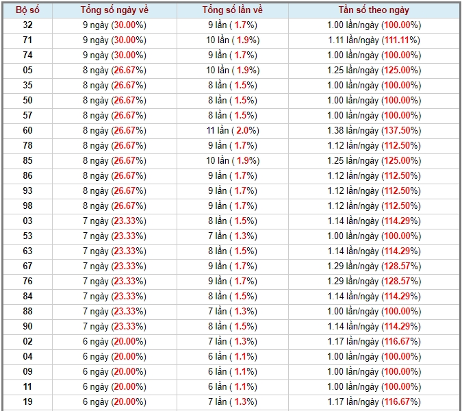 soi cầu XSMN 8-6-2020, dự đoán XSMN 08-06-2020, dự đoán kết quả xổ số miền Nam 8/6/2020, soi cầu miền Nam, soi cầu XSMN, dự đoán XSMN, dự đoán xổ số miền Nam soi cầu mb, soi cầu bạch thủ miền bắc, dự đoán kết quả xổ số miền bắc