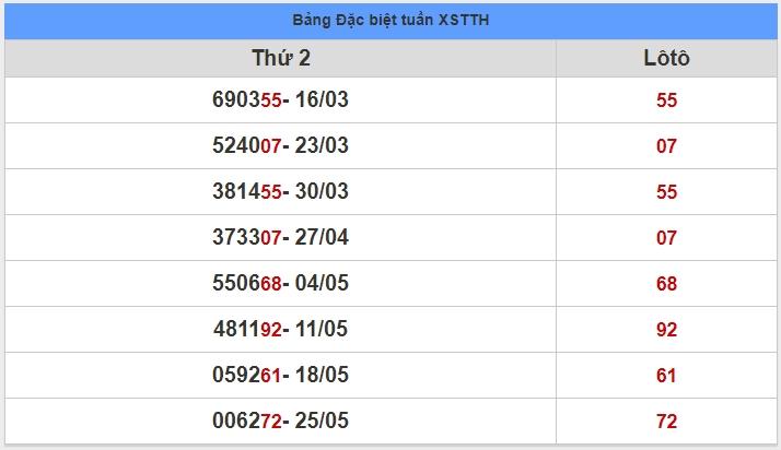 soi cầu XSMT 1-6-2020, dự đoán XSMT 01-06-2020, dự đoán kết quả xổ số miền Trung 1/6/2020, soi cầu miền Trung, soi cầu XSMT, dự đoán XSMT, dự đoán xổ số miền Trung