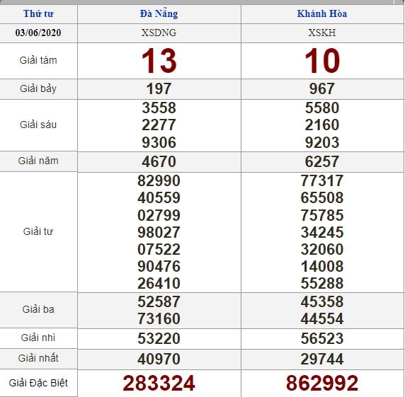 Soi cầu 10/6/2020, dự đoán kết quả xổ số 10-06-2020, soi cầu 3 miền, dự đoán kết quả xổ số, dự đoán kqxs, soi cầu lô đề, soi cầu hôm nay, soi cầu bạch thủ, soi cầu ngày mai, dự đoán 3 miền