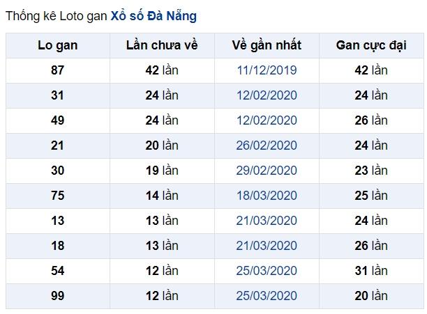 soi cầu XSMT 10-6-2020, dự đoán XSMT 10-06-2020, dự đoán kết quả xổ số miền Trung 10/6/2020, soi cầu miền Trung, soi cầu XSMT, dự đoán XSMT, dự đoán xổ số miền Trung