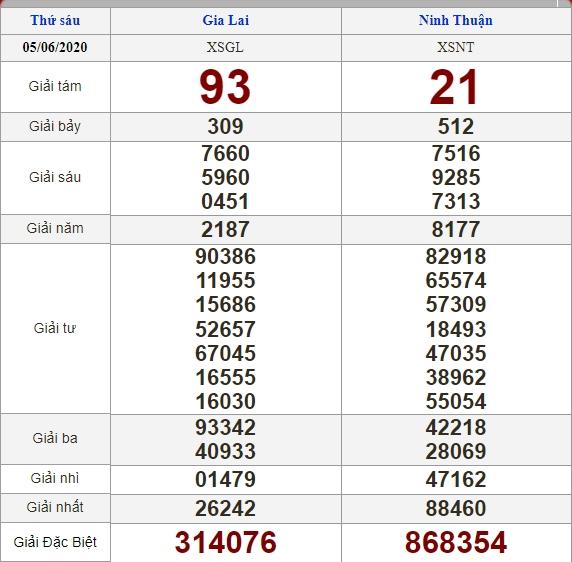 Soi cầu 12/6/2020, dự đoán kết quả xổ số 12-06-2020, soi cầu 3 miền, dự đoán kết quả xổ số, dự đoán kqxs, soi cầu lô đề, soi cầu hôm nay, soi cầu bạch thủ, soi cầu ngày mai, dự đoán 3 miền