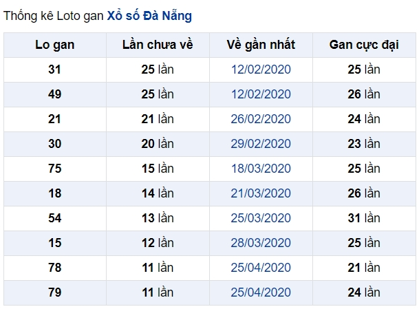 soi cầu XSMT 13-6-2020, dự đoán XSMT 13-06-2020, dự đoán kết quả xổ số miền Trung 13/6/2020, soi cầu miền Trung, soi cầu XSMT, dự đoán XSMT, dự đoán xổ số miền Trung