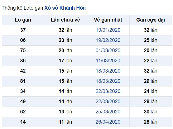 soi cầu XSMT 14-6-2020, dự đoán XSMT 14-06-2020, dự đoán kết quả xổ số miền Trung 14/6/2020, soi cầu miền Trung, soi cầu XSMT, dự đoán XSMT, dự đoán xổ số miền Trung