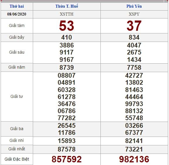 soi cầu XSMT 15-6-2020, dự đoán XSMT 15-06-2020, dự đoán kết quả xổ số miền Trung 15/6/2020, soi cầu miền Trung, soi cầu XSMT, dự đoán XSMT, dự đoán xổ số miền Trung