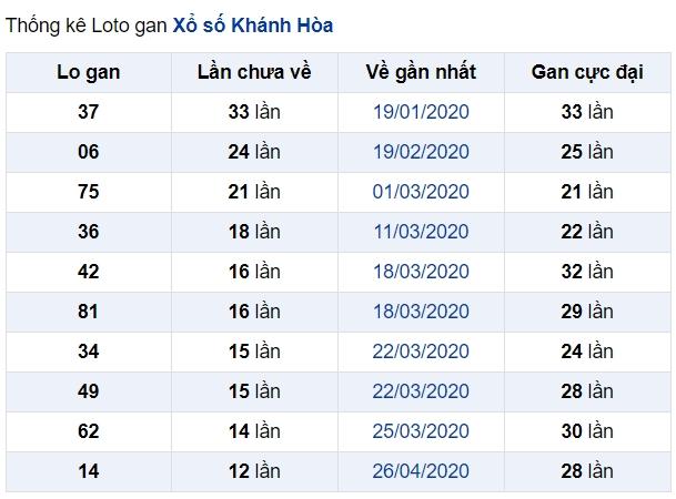 soi cầu XSMT 17-6-2020, dự đoán XSMT 17-06-2020, dự đoán kết quả xổ số miền Trung 17/6/2020, soi cầu miền Trung, soi cầu XSMT, dự đoán XSMT, dự đoán xổ số miền Trung