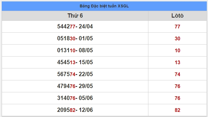 soi cầu XSMT 19-6-2020, dự đoán XSMT 19-06-2020, dự đoán kết quả xổ số miền Trung 19/6/2020, soi cầu miền Trung, soi cầu XSMT, dự đoán XSMT, dự đoán xổ số miền Trung
