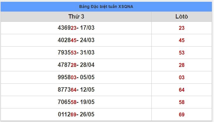 soi cầu XSMT 2-6-2020, dự đoán XSMT 02-06-2020, dự đoán kết quả xổ số miền Trung 2/6/2020, soi cầu miền Trung, soi cầu XSMT, dự đoán XSMT, dự đoán xổ số miền Trung