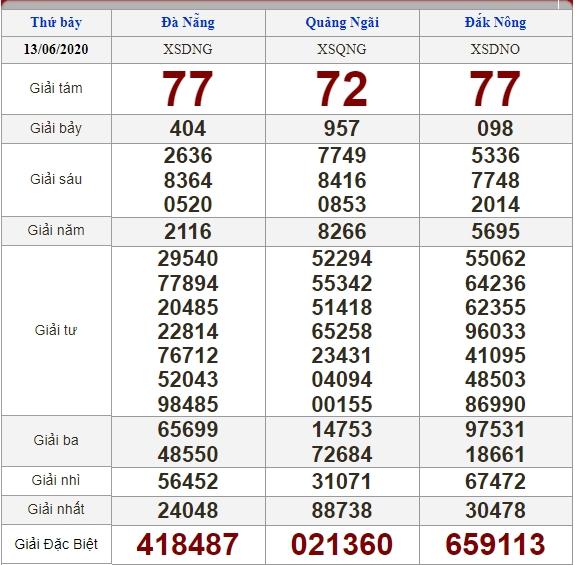 soi cầu XSMT 20-6-2020, dự đoán XSMT 20-06-2020, dự đoán kết quả xổ số miền Trung 20/6/2020, soi cầu miền Trung, soi cầu XSMT, dự đoán XSMT, dự đoán xổ số miền Trung