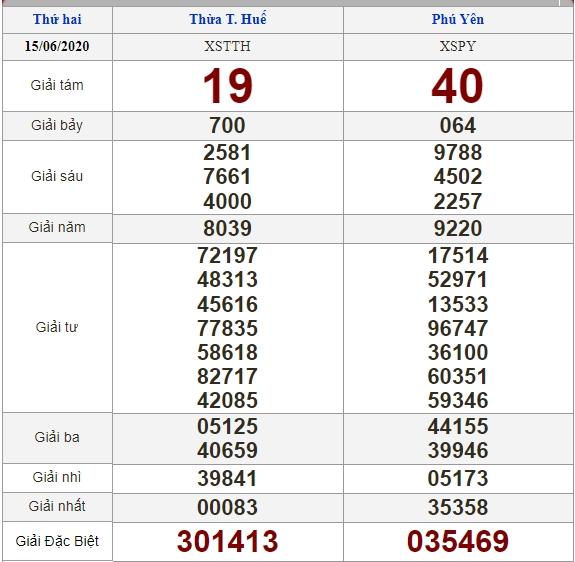 soi cầu XSMT 21-6-2020, dự đoán XSMT 21-06-2020, dự đoán kết quả xổ số miền Trung 21/6/2020, soi cầu miền Trung, soi cầu XSMT, dự đoán XSMT, dự đoán xổ số miền Trung