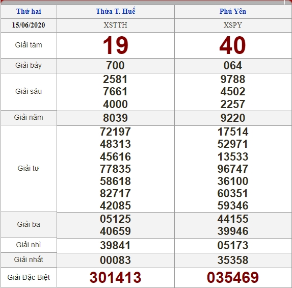 soi cầu XSMT 22-6-2020, dự đoán XSMT 22-06-2020, dự đoán kết quả xổ số miền Trung 22/6/2020, soi cầu miền Trung, soi cầu XSMT, dự đoán XSMT, dự đoán xổ số miền Trung