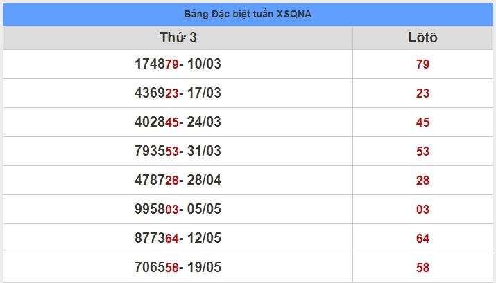 soi cầu XSMT 26-5-2020, dự đoán XSMT 26-05-2020, dự đoán kết quả xổ số miền Trung 26/5/2020, soi cầu miền Trung, soi cầu XSMT, dự đoán XSMT, dự đoán xổ số miền Trung
