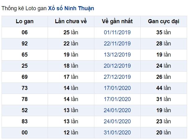 soi cầu XSMT 29-5-2020, dự đoán XSMT 29-05-2020, dự đoán kết quả xổ số miền Trung 29/5/2020, soi cầu miền Trung, soi cầu XSMT, dự đoán XSMT, dự đoán xổ số miền Trung