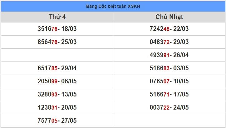 soi cầu XSMT 3-6-2020, dự đoán XSMT 03-06-2020, dự đoán kết quả xổ số miền Trung 3/6/2020, soi cầu miền Trung, soi cầu XSMT, dự đoán XSMT, dự đoán xổ số miền Trung