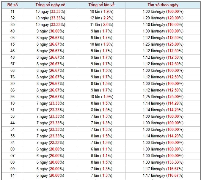 soi cầu XSMT 30-5-2020, dự đoán XSMT 30-05-2020, dự đoán kết quả xổ số miền Trung 30/5/2020, soi cầu miền Trung, soi cầu XSMT, dự đoán XSMT, dự đoán xổ số miền Trung