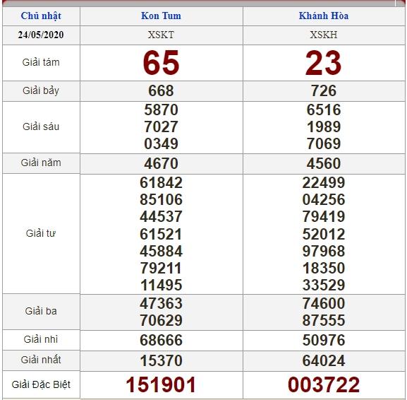 Soi cầu 31/5/2020, dự đoán kết quả xổ số 31-05-2020, soi cầu 3 miền, dự đoán kết quả xổ số, dự đoán kqxs, soi cầu lô đề, soi cầu hôm nay, soi cầu bạch thủ, soi cầu ngày mai, dự đoán 3 miền