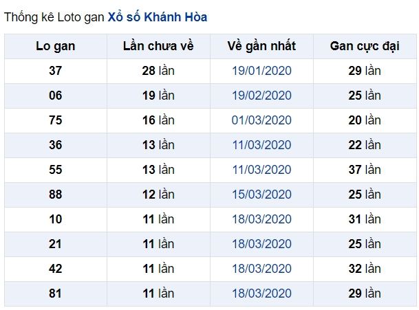 soi cầu XSMT 31-5-2020, dự đoán XSMT 31-05-2020, dự đoán kết quả xổ số miền Trung 31/5/2020, soi cầu miền Trung, soi cầu XSMT, dự đoán XSMT, dự đoán xổ số miền Trung