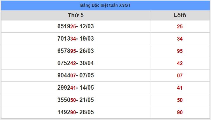 soi cầu XSMT 4-6-2020, dự đoán XSMT 04-06-2020, dự đoán kết quả xổ số miền Trung 4/6/2020, soi cầu miền Trung, soi cầu XSMT, dự đoán XSMT, dự đoán xổ số miền Trung