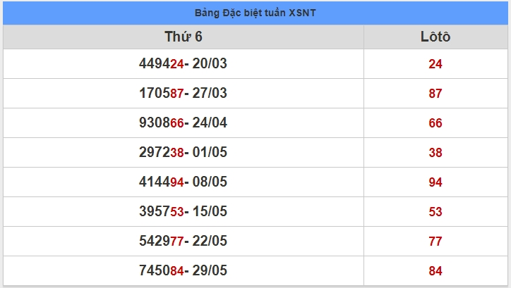 soi cầu XSMT 5-6-2020, dự đoán XSMT 05-06-2020, dự đoán kết quả xổ số miền Trung 5/6/2020, soi cầu miền Trung, soi cầu XSMT, dự đoán XSMT, dự đoán xổ số miền Trung
