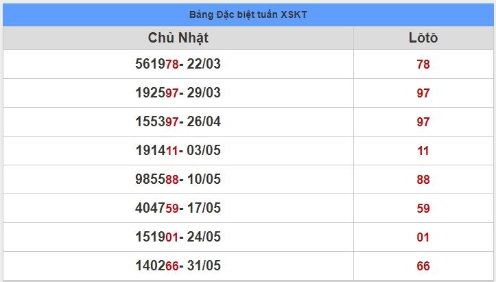 soi cầu XSMT 7-6-2020, dự đoán XSMT 07-06-2020, dự đoán kết quả xổ số miền Trung 7/6/2020, soi cầu miền Trung, soi cầu XSMT, dự đoán XSMT, dự đoán xổ số miền Trung