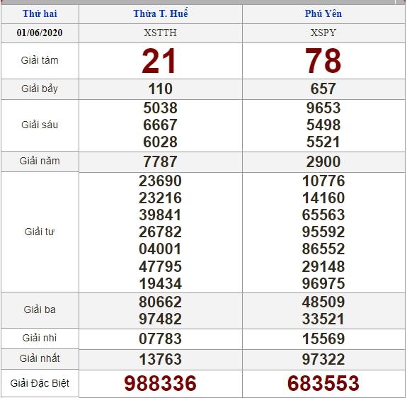 Soi cầu 8/6/2020, dự đoán kết quả xổ số 08-06-2020, soi cầu 3 miền, dự đoán kết quả xổ số, dự đoán kqxs, soi cầu lô đề, soi cầu hôm nay, soi cầu bạch thủ, soi cầu ngày mai, dự đoán 3 miền