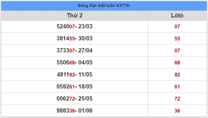 soi cầu XSMT 8-6-2020, dự đoán XSMT 08-06-2020, dự đoán kết quả xổ số miền Trung 8/6/2020, soi cầu miền Trung, soi cầu XSMT, dự đoán XSMT, dự đoán xổ số miền Trung