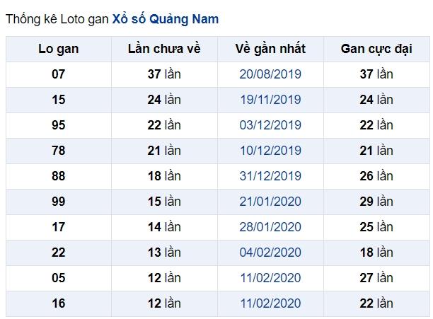soi cầu XSMT 9-6-2020, dự đoán XSMT 09-06-2020, dự đoán kết quả xổ số miền Trung 9/6/2020, soi cầu miền Trung, soi cầu XSMT, dự đoán XSMT, dự đoán xổ số miền Trung