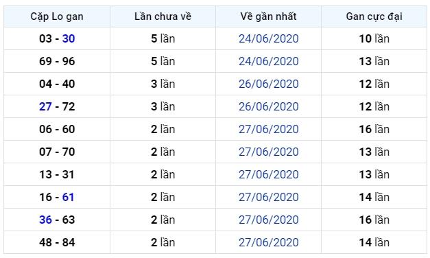 soi cầu xsmb 1-7-2020, dự đoán xsmb 01-07-2020, soi cầu xsmb 1/7/2020, soi cau xsmb, soi cầu xsmb, soi cầu miền bắc, dự đoán xsmb, soi cầu mb, soi cầu bạch thủ miền bắc, dự đoán kết quả xổ số miền bắc