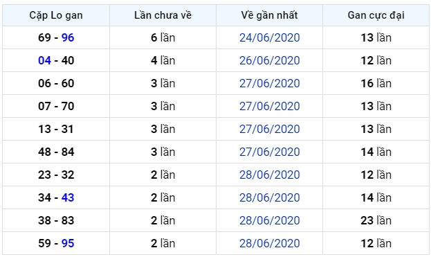 soi cầu xsmb 2-7-2020, dự đoán xsmb 02-07-2020, soi cầu xsmb 2/7/2020, soi cau xsmb, soi cầu xsmb, soi cầu miền bắc, dự đoán xsmb, soi cầu mb, soi cầu bạch thủ miền bắc, dự đoán kết quả xổ số miền bắc