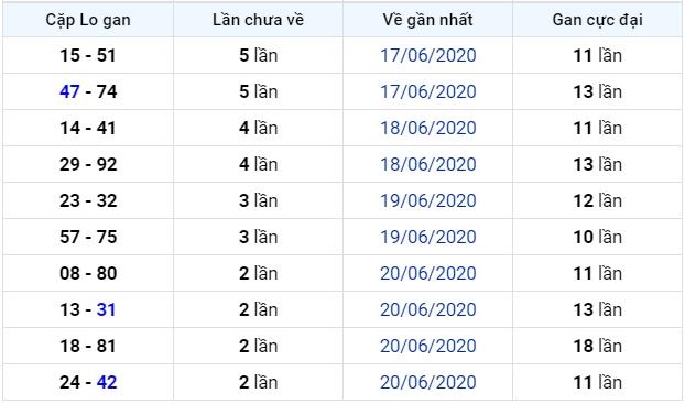 soi cầu xsmb 24-6-2020, dự đoán xsmb 24-06-2020, soi cầu xsmb 24/6/2020, soi cau xsmb, soi cầu xsmb, soi cầu miền bắc, dự đoán xsmb, soi cầu mb, soi cầu bạch thủ miền bắc, dự đoán kết quả xổ số miền bắc