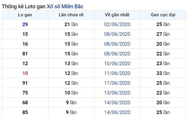 soi cầu xsmb 25-6-2020, dự đoán xsmb 25-06-2020, soi cầu xsmb 25/6/2020, soi cau xsmb, soi cầu xsmb, soi cầu miền bắc, dự đoán xsmb, soi cầu mb, soi cầu bạch thủ miền bắc, dự đoán kết quả xổ số miền bắc