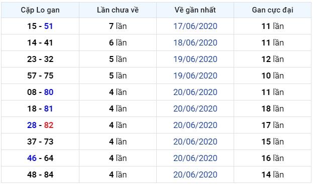 soi cầu xsmb 26-6-2020, dự đoán xsmb 26-06-2020, soi cầu xsmb 26/6/2020, soi cau xsmb, soi cầu xsmb, soi cầu miền bắc, dự đoán xsmb, soi cầu mb, soi cầu bạch thủ miền bắc, dự đoán kết quả xổ số miền bắc