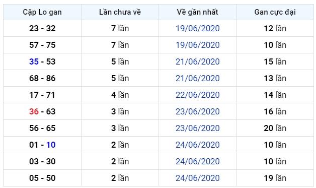 soi cầu xsmb 28-6-2020, dự đoán xsmb 28-06-2020, soi cầu xsmb 28/6/2020, soi cau xsmb, soi cầu xsmb, soi cầu miền bắc, dự đoán xsmb, soi cầu mb, soi cầu bạch thủ miền bắc, dự đoán kết quả xổ số miền bắc