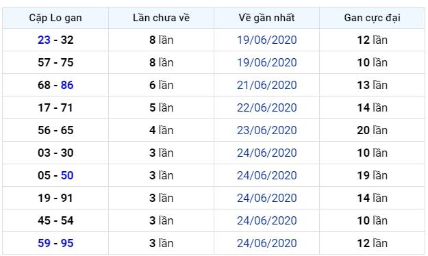 soi cầu xsmb 29-6-2020, dự đoán xsmb 29-06-2020, soi cầu xsmb 29/6/2020, soi cau xsmb, soi cầu xsmb, soi cầu miền bắc, dự đoán xsmb, soi cầu mb, soi cầu bạch thủ miền bắc, dự đoán kết quả xổ số miền bắc