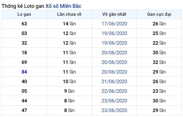 soi cầu xsmb 3-7-2020, dự đoán xsmb 03-07-2020, soi cầu xsmb 3/7/2020, soi cau xsmb, soi cầu xsmb, soi cầu miền bắc, dự đoán xsmb, soi cầu mb, soi cầu bạch thủ miền bắc, dự đoán kết quả xổ số miền bắc