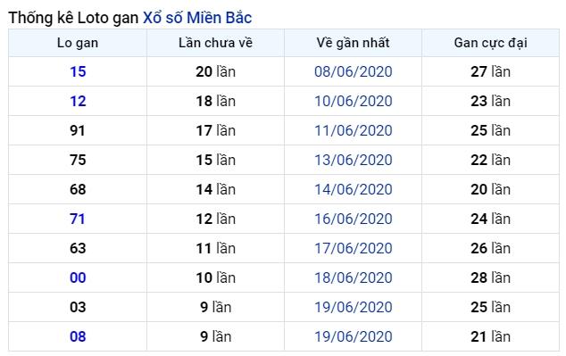 soi cầu xsmb 30-6-2020, dự đoán xsmb 30-06-2020, soi cầu xsmb 30/6/2020, soi cau xsmb, soi cầu xsmb, soi cầu miền bắc, dự đoán xsmb, soi cầu mb, soi cầu bạch thủ miền bắc, dự đoán kết quả xổ số miền bắc