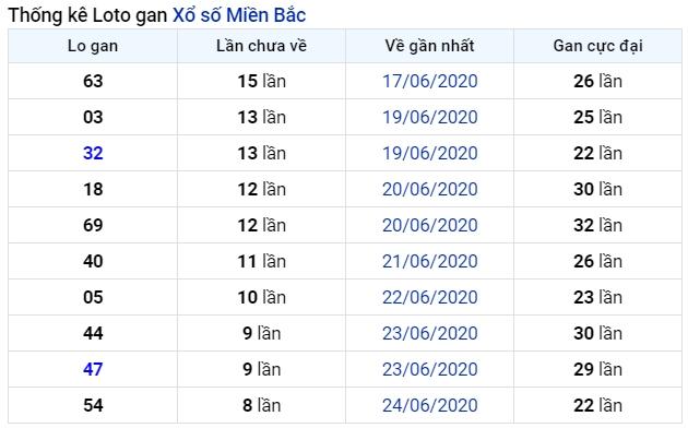 soi cầu xsmb 4-7-2020, dự đoán xsmb 04-07-2020, soi cầu xsmb 4/7/2020, soi cau xsmb, soi cầu xsmb, soi cầu miền bắc, dự đoán xsmb, soi cầu mb, soi cầu bạch thủ miền bắc, dự đoán kết quả xổ số miền bắc