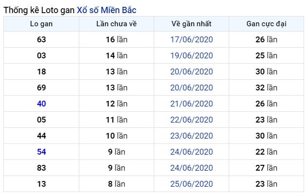 soi cầu xsmb 5-7-2020, dự đoán xsmb 05-07-2020, soi cầu xsmb 5/7/2020, soi cau xsmb, soi cầu xsmb, soi cầu miền bắc, dự đoán xsmb, soi cầu mb, soi cầu bạch thủ miền bắc, dự đoán kết quả xổ số miền bắc